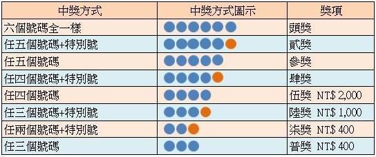 台灣彩券大樂透中獎獎號與獎金分配圖