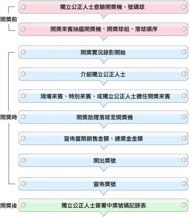 台灣彩券539大樂透中獎號碼開獎流程